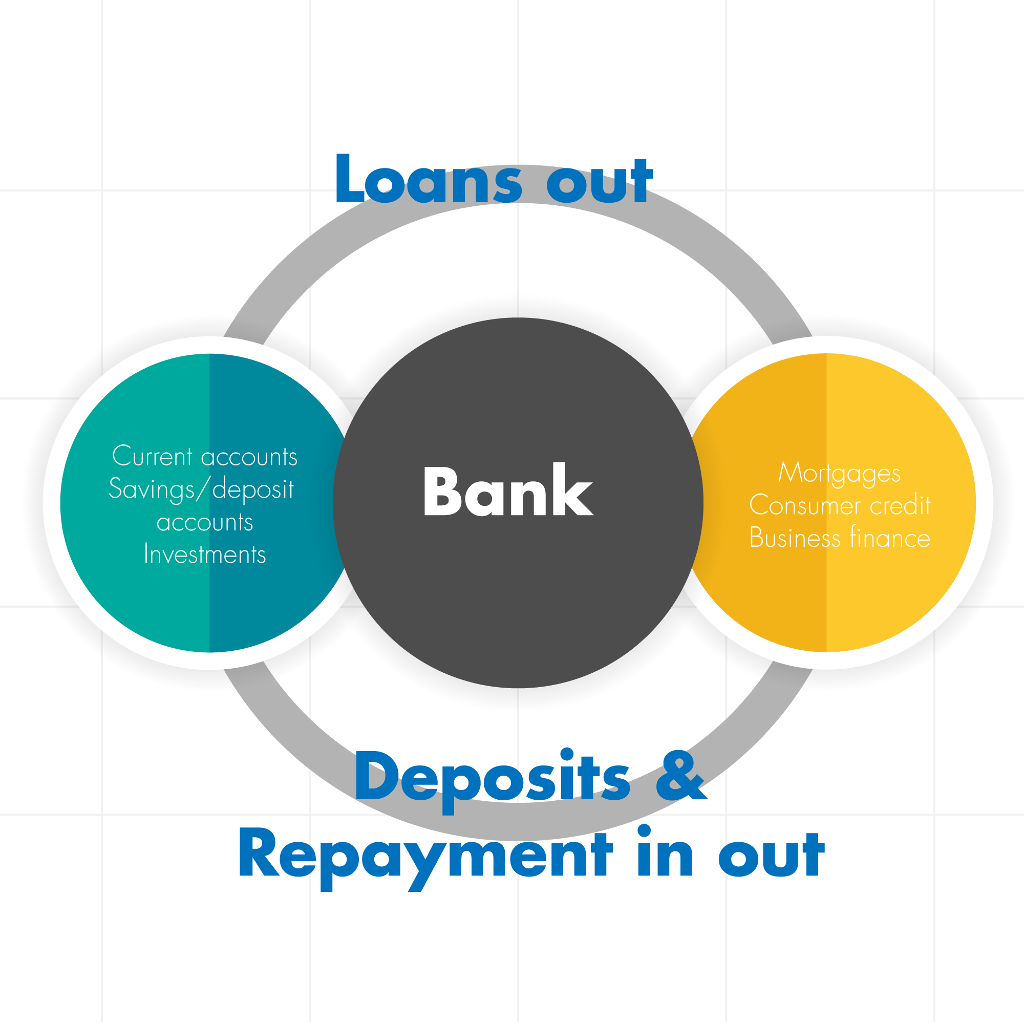 Deposits and deposits