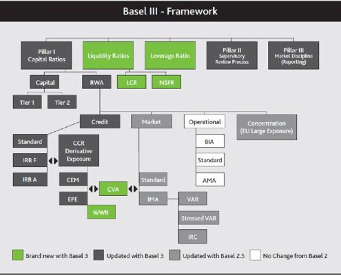 EBF Basel III - Framework