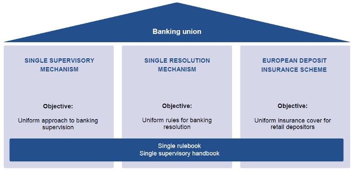 Banking Union pillars - EC scheme